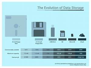From, The, 8, Inch, Floppy, Disk, To, Cloud, Storage