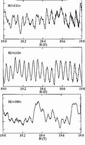 Dhva Oscillation In The Magnetic Field Range Of 19 0 To 19