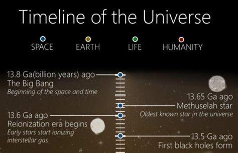 timeline   universe   big bang   death   sun universe today