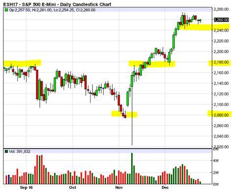 Emini Futures Trading Analysis- 26dec2016
