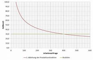 Produktionsfunktion Berechnen : motorblog grenzprodukt der arbeit fachkr ftemangel f r den betriebswirt ~ Themetempest.com Abrechnung