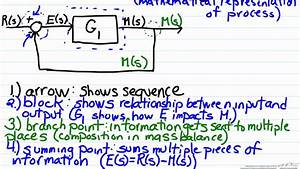 Block Diagram Algebra Basics