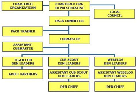 cub scout committee chair descriptions pack structure cub scout pack 225 sammamish