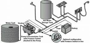 Home Pressure Pump Systems