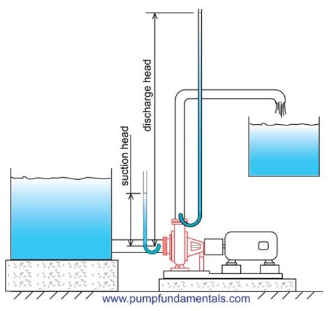 basement drain how to design a system