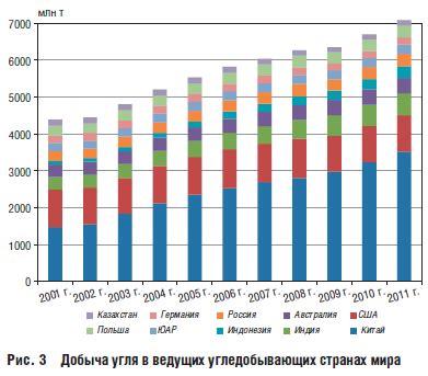 И.А. Башмаков . стабилизировать потребление первичной энергии при росте ВВП в 19902015 гг. на 69% и снизить выбросы ПГ на 25%