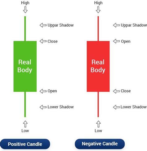 candlestick chart   read candlestick chart patterns investology  edelweiss
