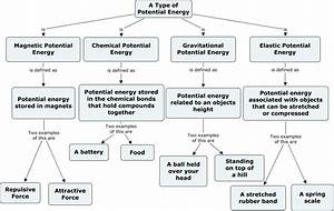 Potential Energy - What is potential energy?