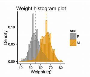 Ggplot2 Histogram Plot   Quick Start Guide