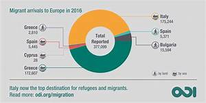 Migration To Europe  Latest Statistics And New Trends