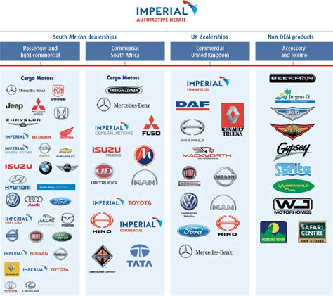 Imperial Holdings Limited