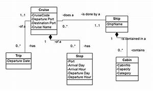 Conceptual Model  Uml Diagram Of Cruise Ship