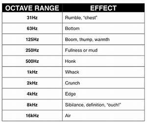 Bose Frequency Response Chart Can Your Sound Decoder Replicate This Emd 645 16 Sd40 2