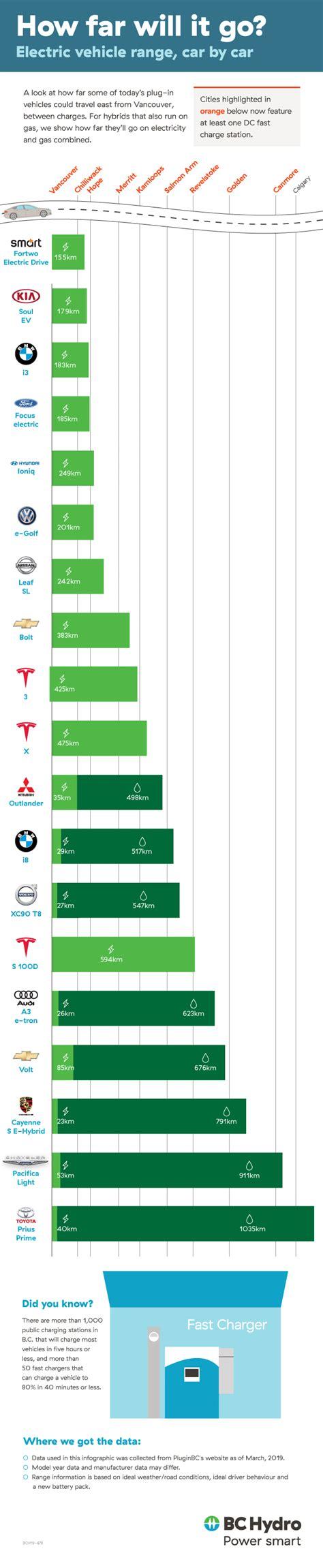 Electric Vehicle Comparison by Electric Car Range Comparison 2018 Motavera