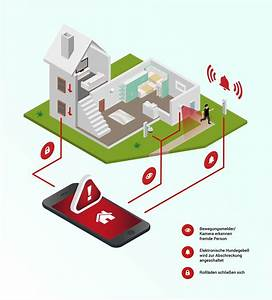 Smart Home Sicherheit : smart home sicherheit in ihrem haus ~ Yasmunasinghe.com Haus und Dekorationen