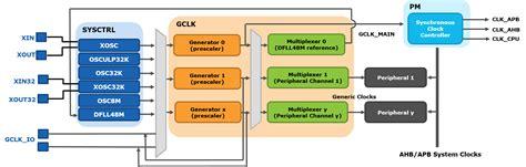 sam  clock system overview developer