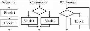 Chapter 5  Introduction To C Programming