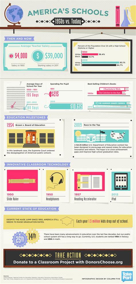 americas schools   today visually