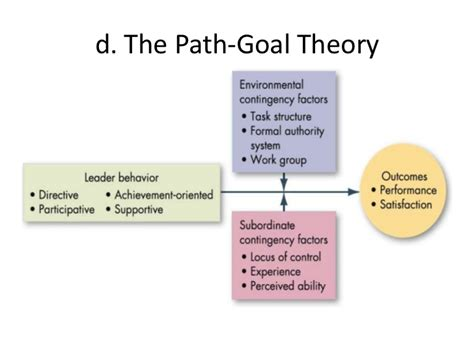 leadership concepts  theories