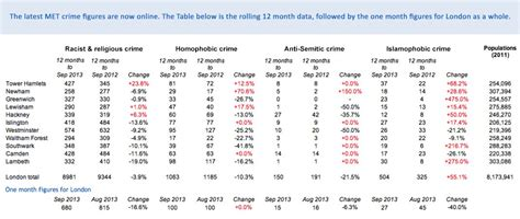 The Latest Met Islamophobic Hate Crime Figures To