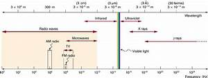 The Electromagnetic Spectrum | Physics
