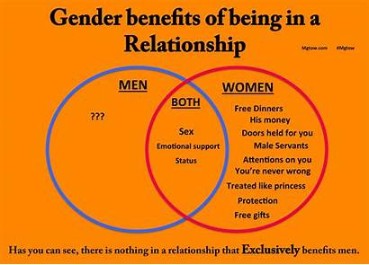 Marriage Mgtow Benefits Way Going Own Quotes