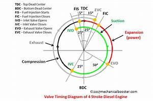 Valve Timing Diagram Of 4 Stroke Diesel Engine