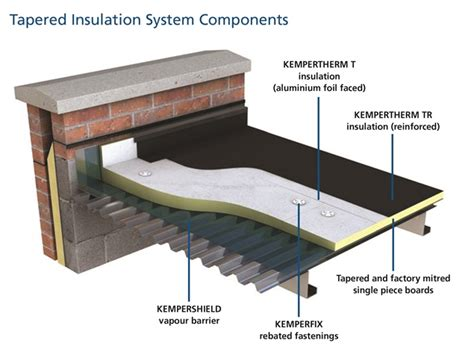 insulation board prices tapered insulation