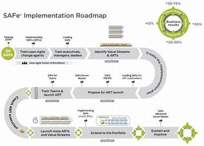 Roadmap Implementation Safe Project Software Management Agile