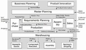 Functional Architecture Of An Erp Product