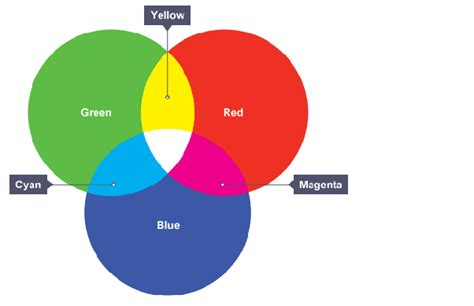 what color do green and make what color does mixing green and blue make quora