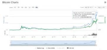 Esta información se actualizó por última vez en 21 de abril de 2021, 0:05 cet. Un bitcoin ya vale 3.000 dólares: la locura se desata una vez más