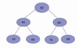 C, Program, To, Find, Kth, Smallest, Element, In, A, Binary, Search, Tree