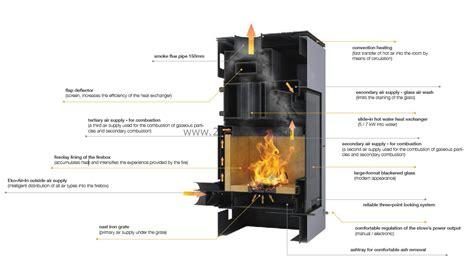 cv kachel hout aquaflame barma cv houtkachel 2 improve energy