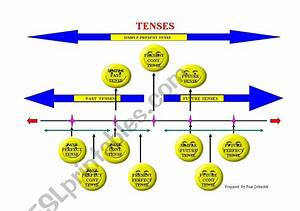 4  Pdf  Grammar Tenses Diagram Printable Hd Docx Download