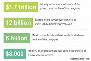 Clean Car Data Environmental Defense Fund2 - Save the Sound