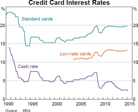 We did not find results for: Developments in the Card Payments Market | Review of Card Payments Regulation | RBA