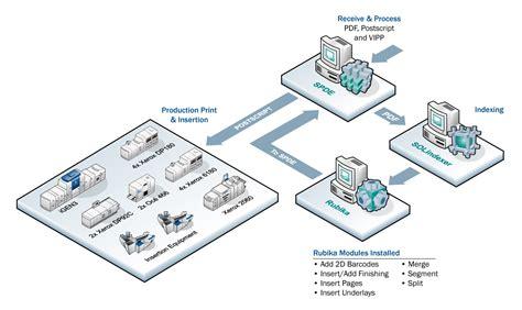 major service bureau a success with solimar systems