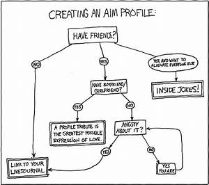 Xkcd  Profile Creation Flowchart
