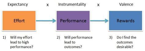 expectancy theory  motivation
