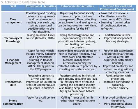 personal skills audit action plan developing