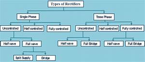 Types Of Rectifiers Flow Chart