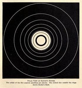 The orbits of Saturn's five nearest moons. Pleasures of ...
