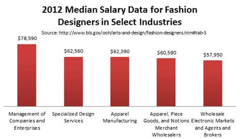 fashion designer salary masters in fashion design degree programs