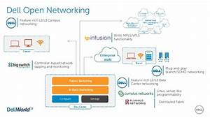 Dell Data Center Networking Overview