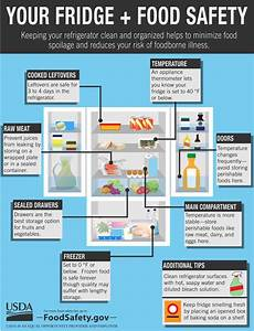 Usda Food Safety Tips For Reducing Food Waste And