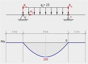 Moment Diagram Solver
