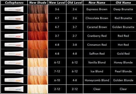 Sebastian Cellophanes Deposit Only Hair Color