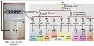 ch iii la puissance electrique With combien d interrupteur differentiel dans une maison