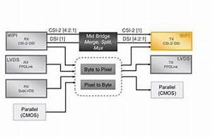 Csi-2  Dsi D-phy Transmitter